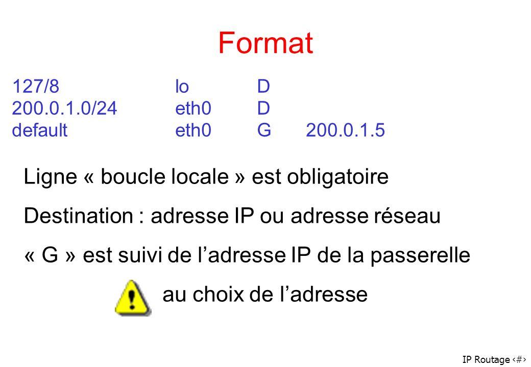 IP Routage 42 Format 127/8loD 200.0.1.0/24eth0D defaulteth0G200.0.1.5 Ligne « boucle locale » est obligatoire Destination : adresse IP ou adresse rése