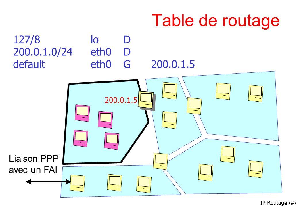 IP Routage 43 Table de routage 127/8loD 200.0.1.0/24eth0D defaulteth0G200.0.1.5 Liaison PPP avec un FAI 200.0.1.5