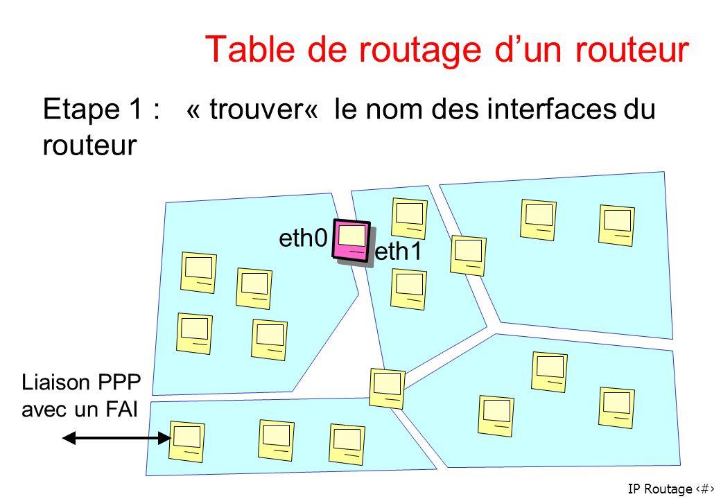 IP Routage 45 Table de routage dun routeur eth0 eth1 Etape 1 : « trouver« le nom des interfaces du routeur Liaison PPP avec un FAI