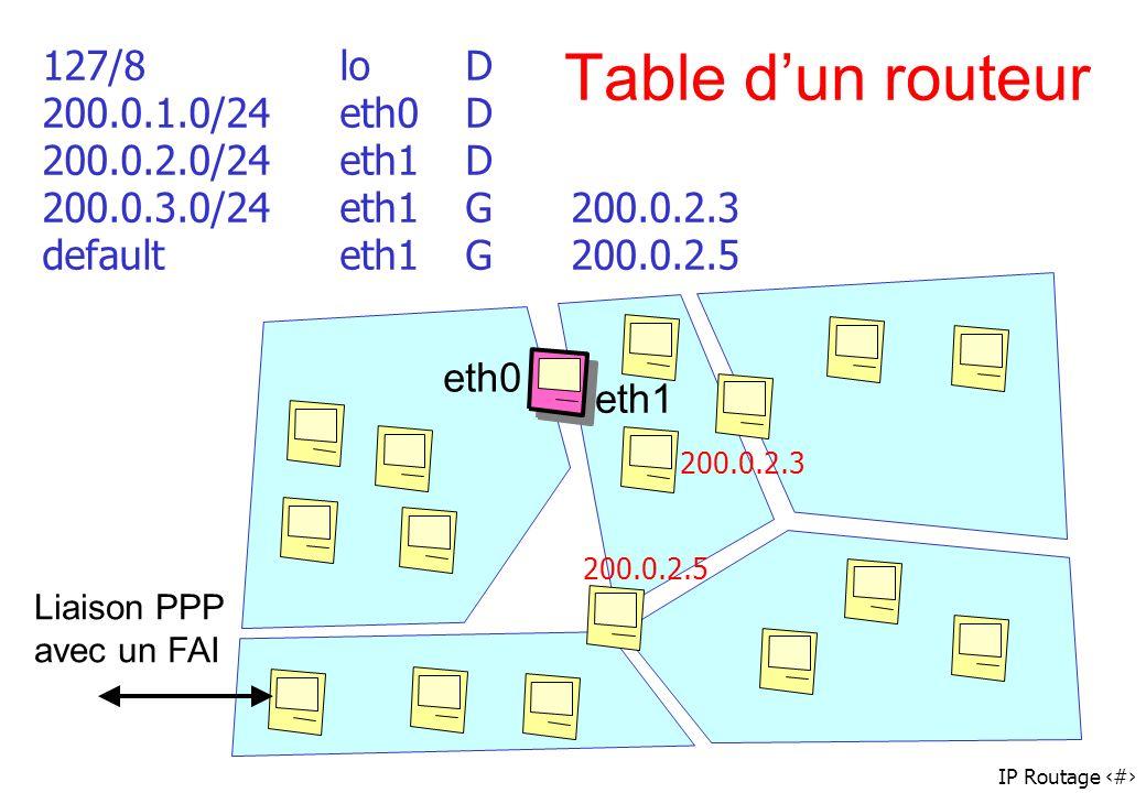 IP Routage 46 Table dun routeur 127/8loD 200.0.1.0/24eth0D 200.0.2.0/24eth1D 200.0.3.0/24eth1G200.0.2.3 defaulteth1G200.0.2.5 eth0 eth1 Liaison PPP av
