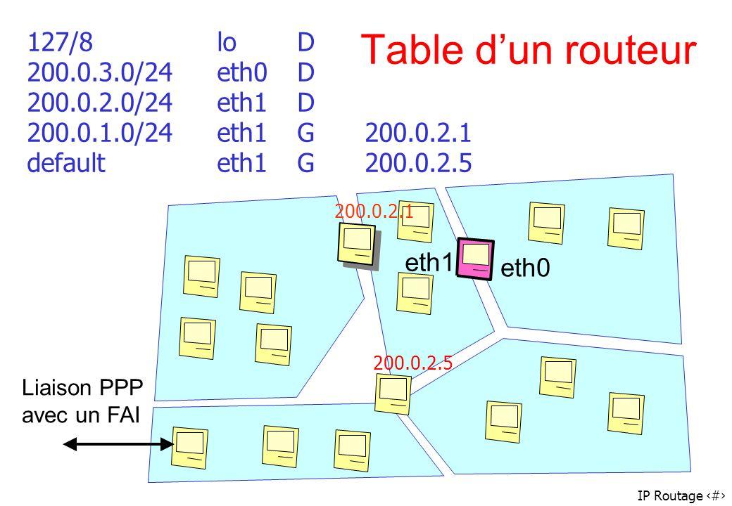 IP Routage 47 Table dun routeur 127/8loD 200.0.3.0/24eth0D 200.0.2.0/24eth1D 200.0.1.0/24eth1G200.0.2.1 defaulteth1G200.0.2.5 eth0 eth1 Liaison PPP av
