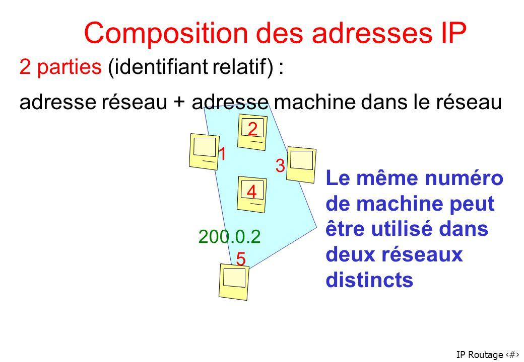 IP Routage 6 Adresse IP/ machine 1 2 3 4 5 1 2 3 4 5 Routeurs : machines ayant plusieurs interfaces réseaux A une interface réseau est associée une adresse IP 200.0.1 200.0.2 Routeur a deux adresses IP 200.0.1.5 et 200.0.2.1