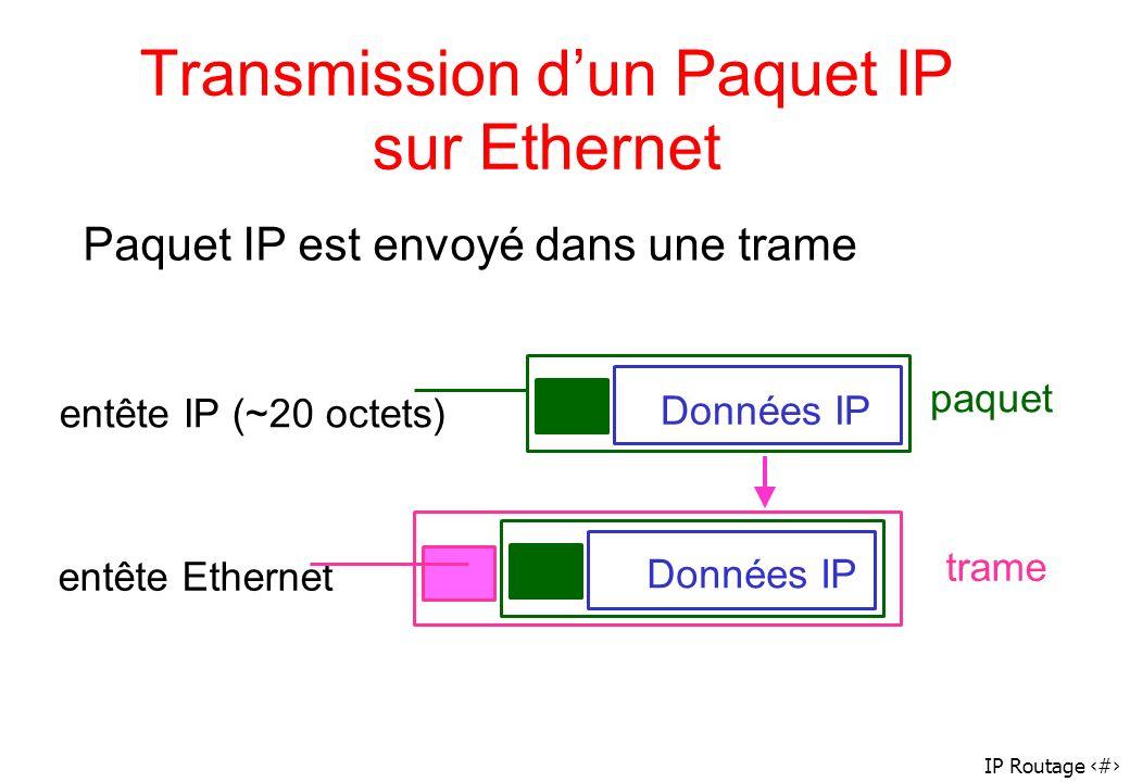 IP Routage 56 Transmission dun Paquet IP sur Ethernet paquet trame entête IP (~20 octets) entête Ethernet Données IP Paquet IP est envoyé dans une tra
