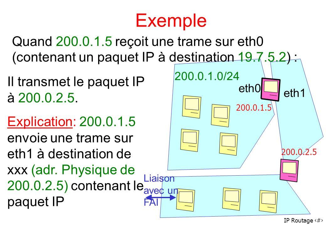 IP Routage 57 Quand 200.0.1.5 reçoit une trame sur eth0 (contenant un paquet IP à destination 19.7.5.2) : Exemple 200.0.1.0/24 Liaison avec un FAI 200