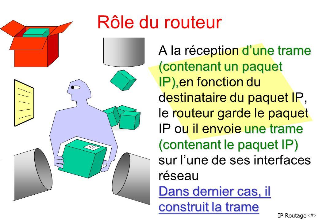 IP Routage 58 Rôle du routeur dune trame (contenant un paquet IP), une trame (contenant le paquet IP) A la réception dune trame (contenant un paquet I