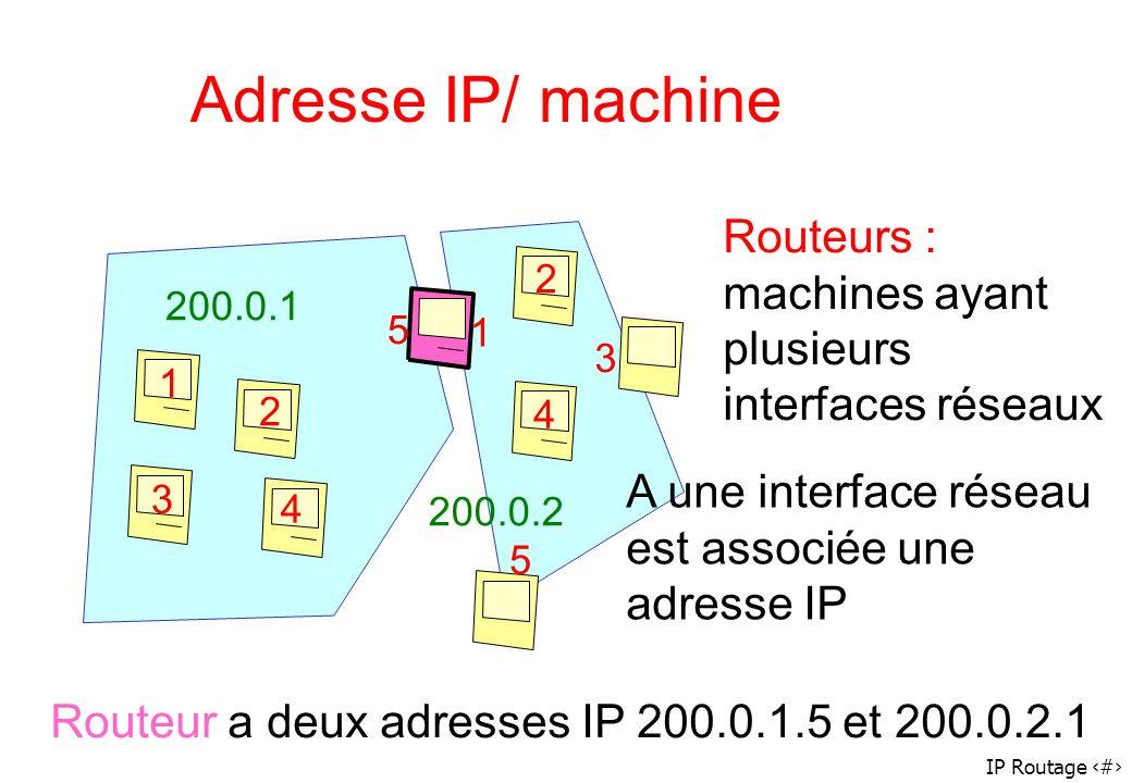 IP Routage 6 Adresse IP/ machine 1 2 3 4 5 1 2 3 4 5 Routeurs : machines ayant plusieurs interfaces réseaux A une interface réseau est associée une ad