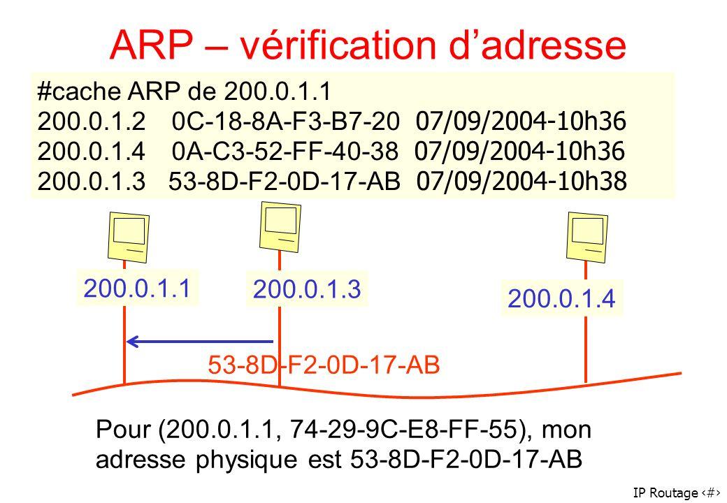 IP Routage 65 200.0.1.1 200.0.1.4 200.0.1.3 53-8D-F2-0D-17-AB #cache ARP de 200.0.1.1 200.0.1.20C-18-8A-F3-B7-20 200.0.1.40A-C3-52-FF-40-38 200.0.1.3