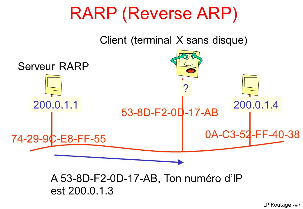 IP Routage 68 RARP (Reverse ARP) A 53-8D-F2-0D-17-AB, Ton numéro dIP est 200.0.1.3 200.0.1.1200.0.1.4 ? 74-29-9C-E8-FF-55 53-8D-F2-0D-17-AB 0A-C3-52-F