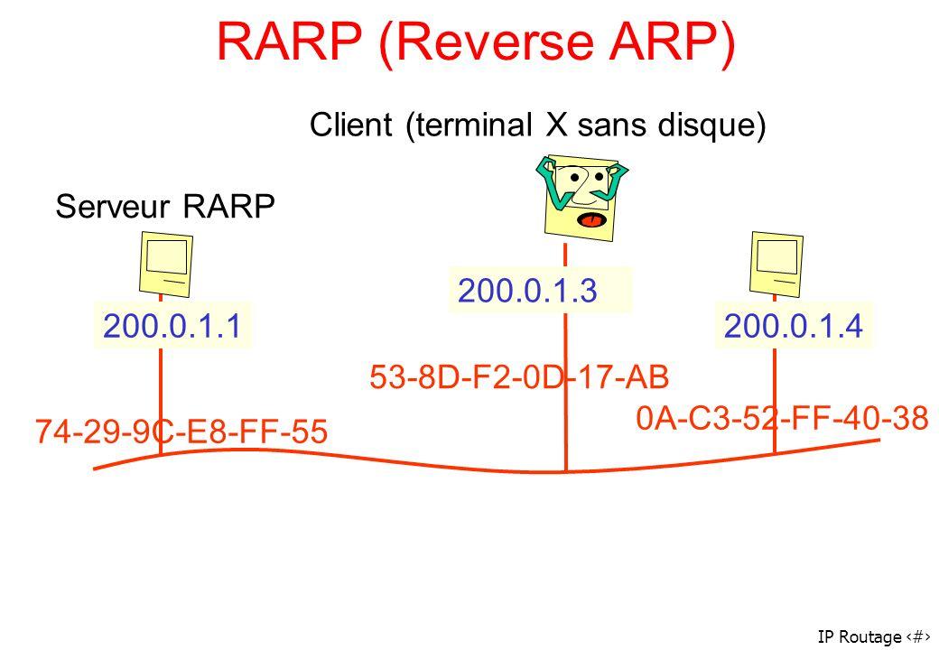 IP Routage 69 RARP (Reverse ARP) 200.0.1.1200.0.1.4 200.0.1.3 74-29-9C-E8-FF-55 53-8D-F2-0D-17-AB 0A-C3-52-FF-40-38 Serveur RARP Client (terminal X sa