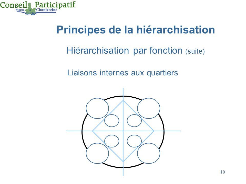 10 Principes de la hiérarchisation Hiérarchisation par fonction (suite) Liaisons internes aux quartiers