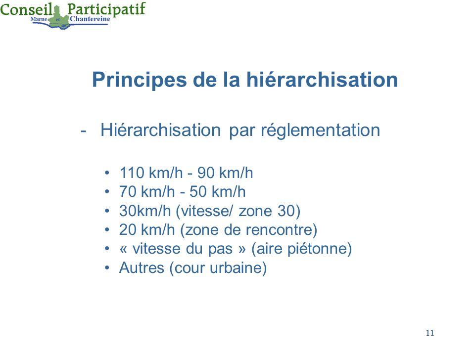 11 -Hiérarchisation par réglementation 110 km/h - 90 km/h 70 km/h - 50 km/h 30km/h (vitesse/ zone 30) 20 km/h (zone de rencontre) « vitesse du pas » (