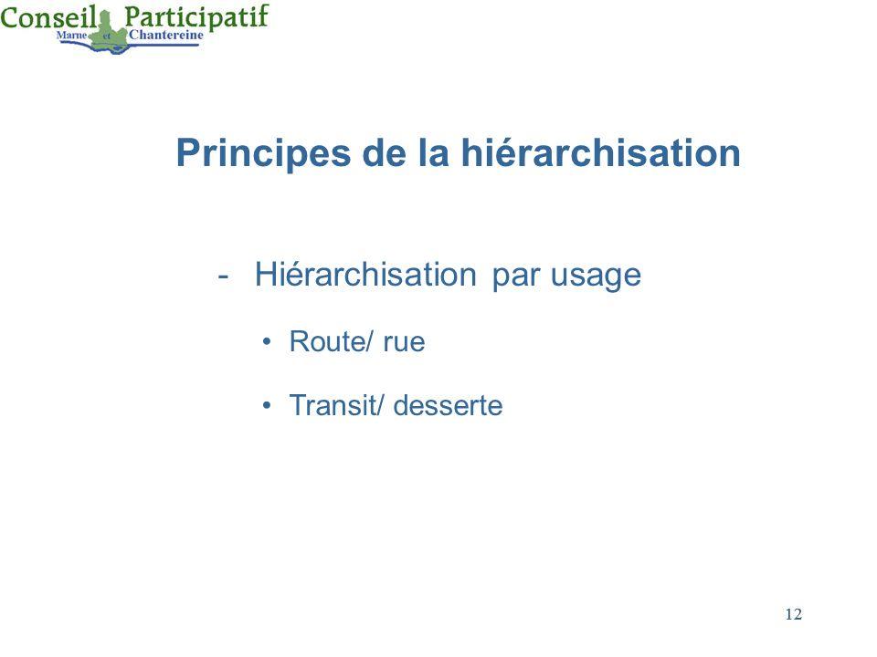 12 Principes de la hiérarchisation -Hiérarchisation par usage Route/ rue Transit/ desserte