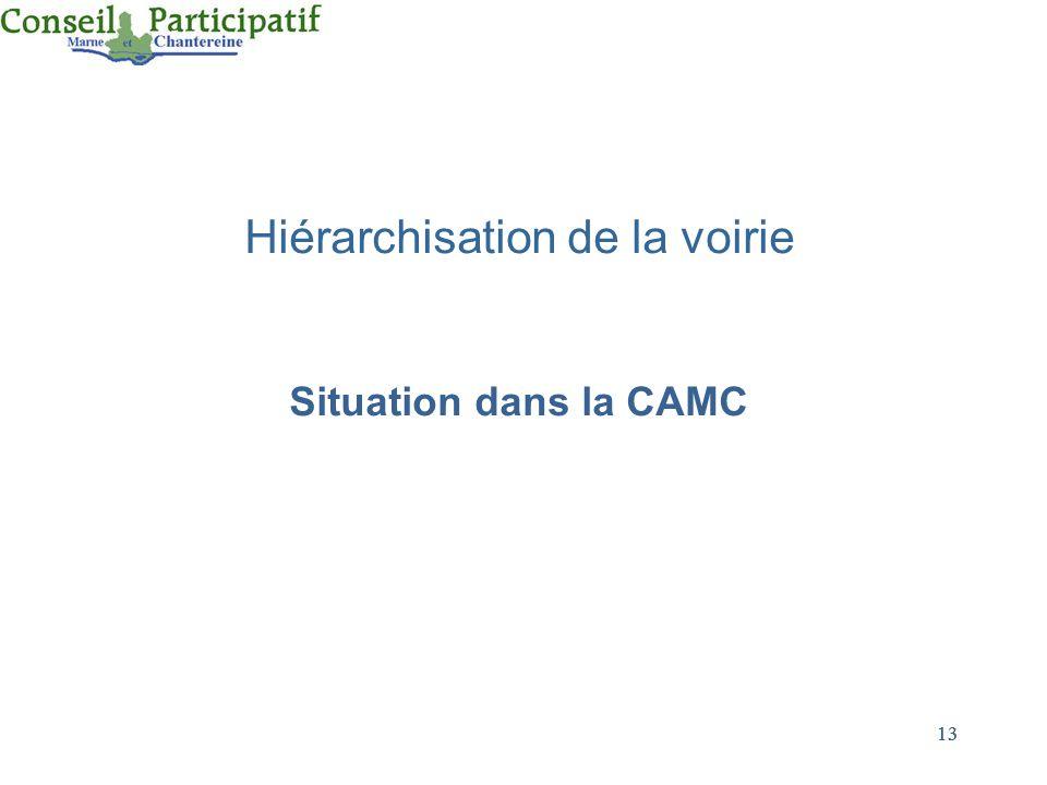 13 Hiérarchisation de la voirie Situation dans la CAMC