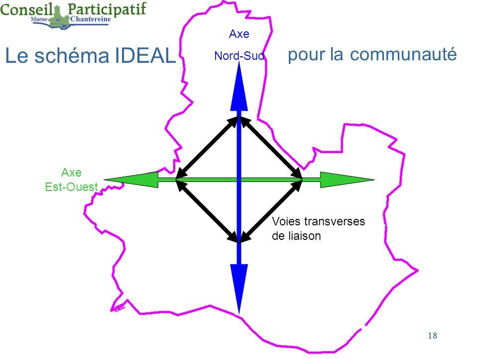 18 pour la communauté Voies transverses de liaison Axe Nord-Sud Axe Est-Ouest Le schéma IDEAL