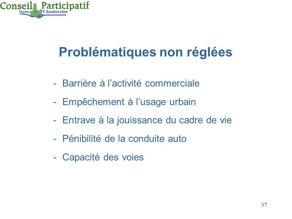 37 Problématiques non réglées -Barrière à lactivité commerciale -Empêchement à lusage urbain -Entrave à la jouissance du cadre de vie -Pénibilité de l