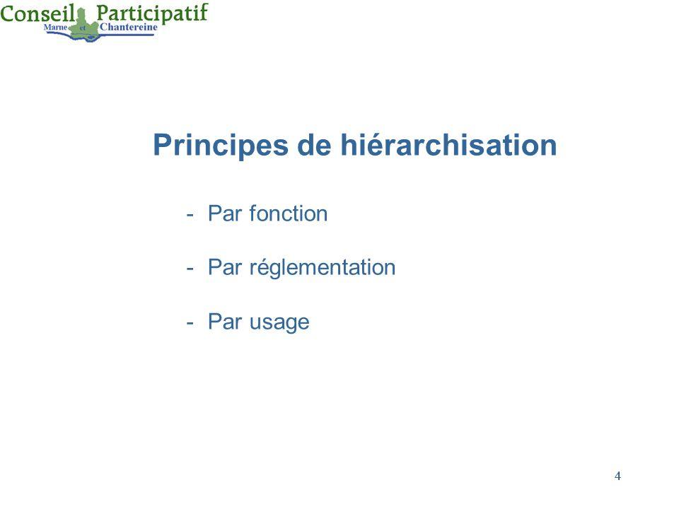 4 4 Principes de hiérarchisation -Par fonction -Par réglementation -Par usage