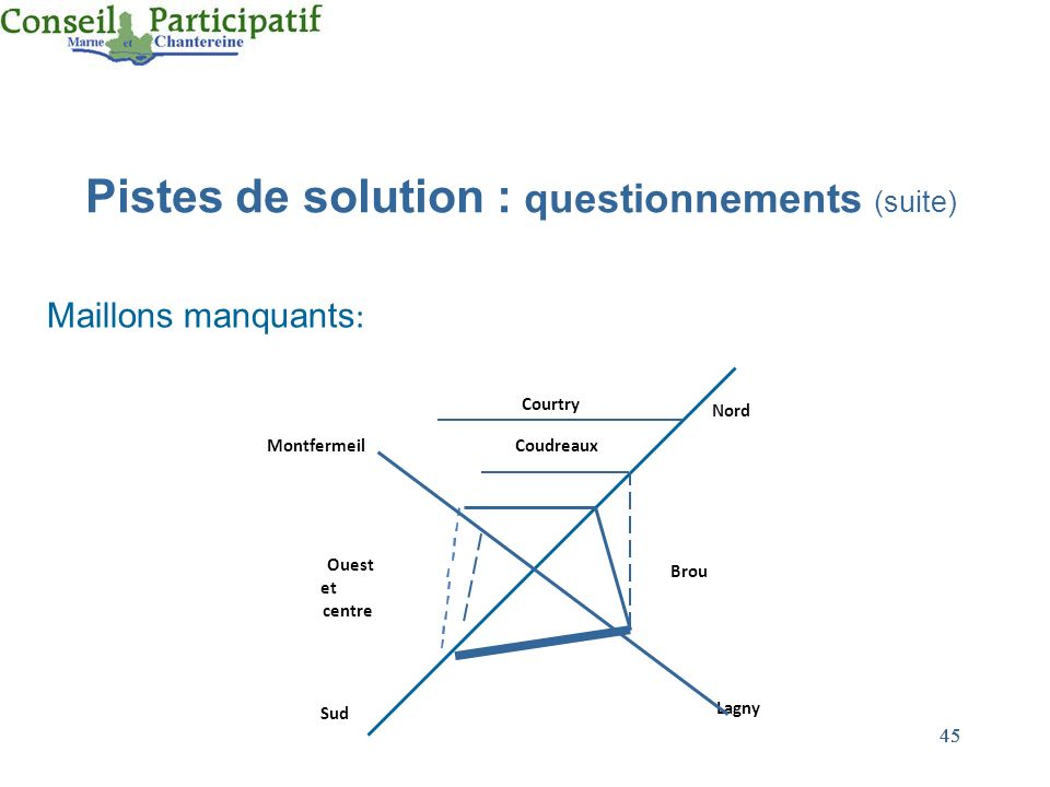 45 Maillons manquants : Nord Montfermeil Sud Lagny Courtry Coudreaux Brou Ouest et centre Pistes de solution : questionnements (suite)