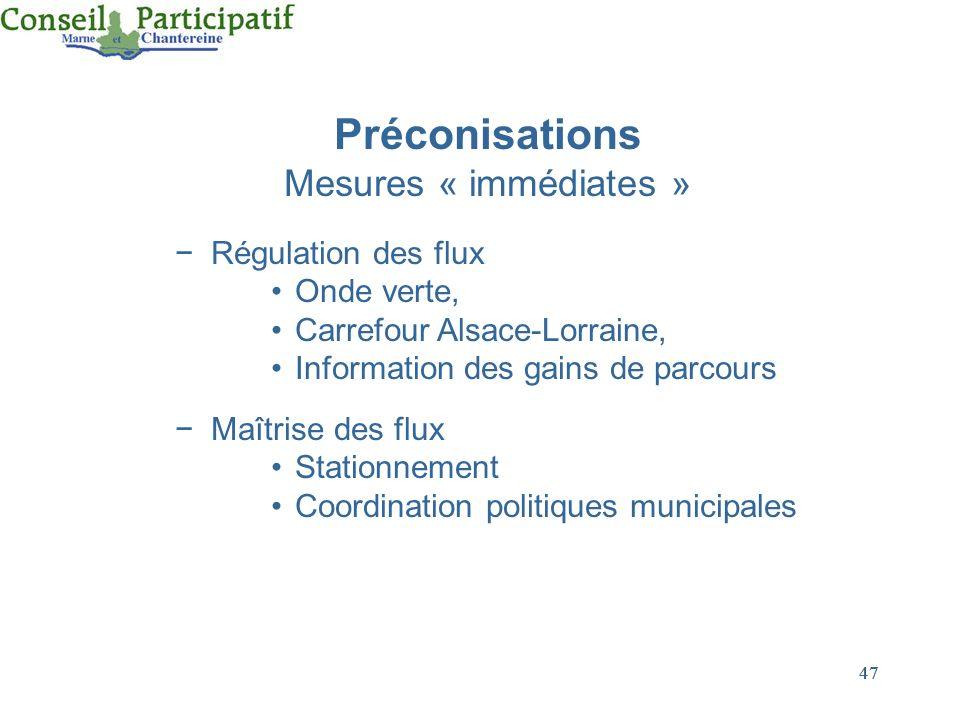 47 Préconisations Mesures « immédiates » Régulation des flux Onde verte, Carrefour Alsace-Lorraine, Information des gains de parcours Maîtrise des flu
