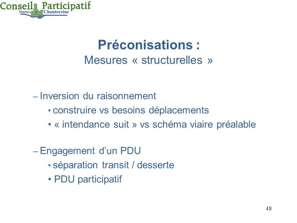 48 Préconisations : Mesures « structurelles » – Inversion du raisonnement construire vs besoins déplacements « intendance suit » vs schéma viaire préa