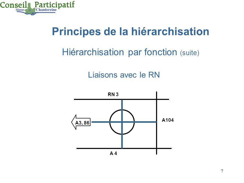 7 7 Principes de la hiérarchisation Hiérarchisation par fonction (suite) Liaisons avec le RN RN 3 A104 A 4 A3, 86