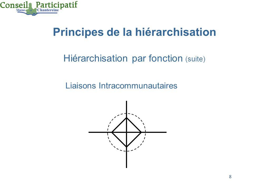 8 8 Principes de la hiérarchisation Hiérarchisation par fonction (suite) Liaisons Intracommunautaires