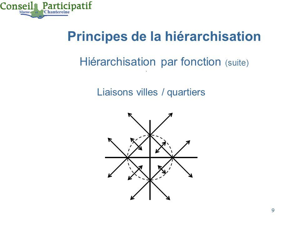 9 9 Principes de la hiérarchisation Hiérarchisation par fonction (suite) Liaisons villes / quartiers