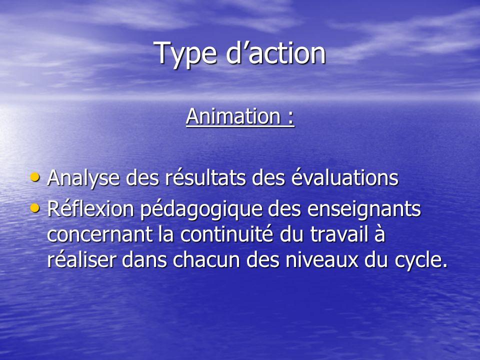 Type daction Animation : Analyse des résultats des évaluations Analyse des résultats des évaluations Réflexion pédagogique des enseignants concernant la continuité du travail à réaliser dans chacun des niveaux du cycle.