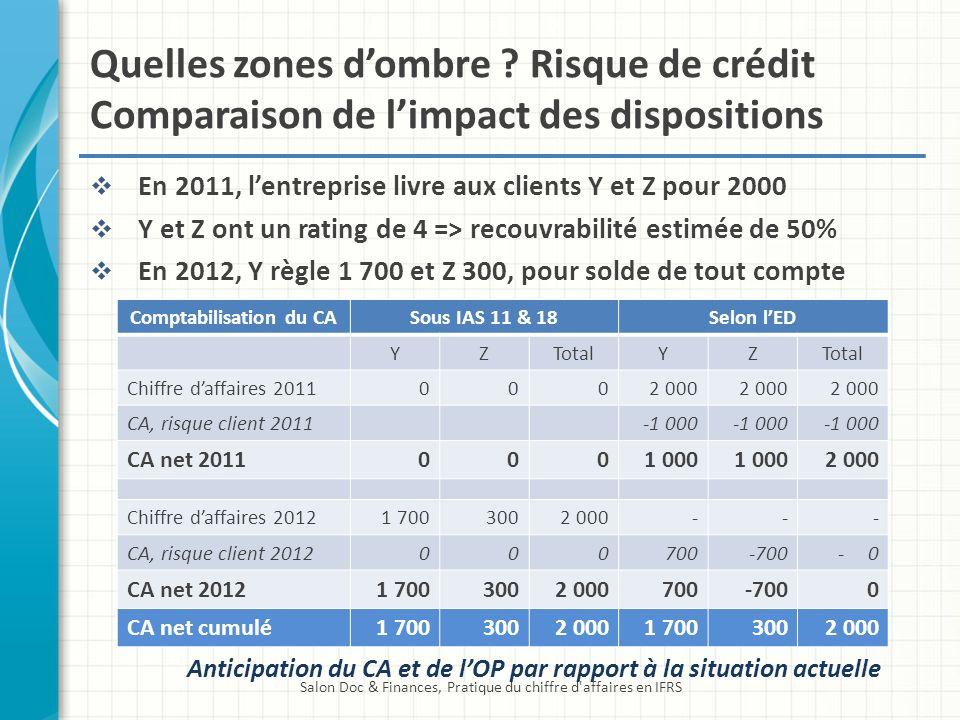 Quelles zones dombre ? Risque de crédit Comparaison de limpact des dispositions En 2011, lentreprise livre aux clients Y et Z pour 2000 Y et Z ont un