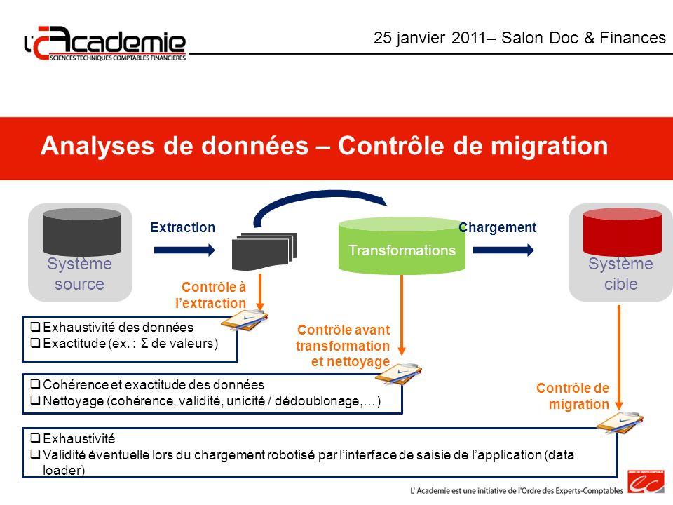 Analyses de données – Contrôle de migration Système source Transformations ExtractionChargement Système cible Exhaustivité des données Exactitude (ex.