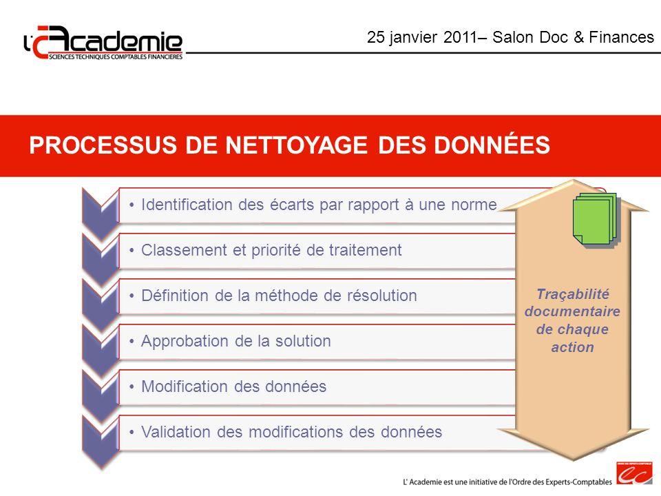 PROCESSUS DE NETTOYAGE DES DONNÉES Identification des écarts par rapport à une norme Classement et priorité de traitement Définition de la méthode de