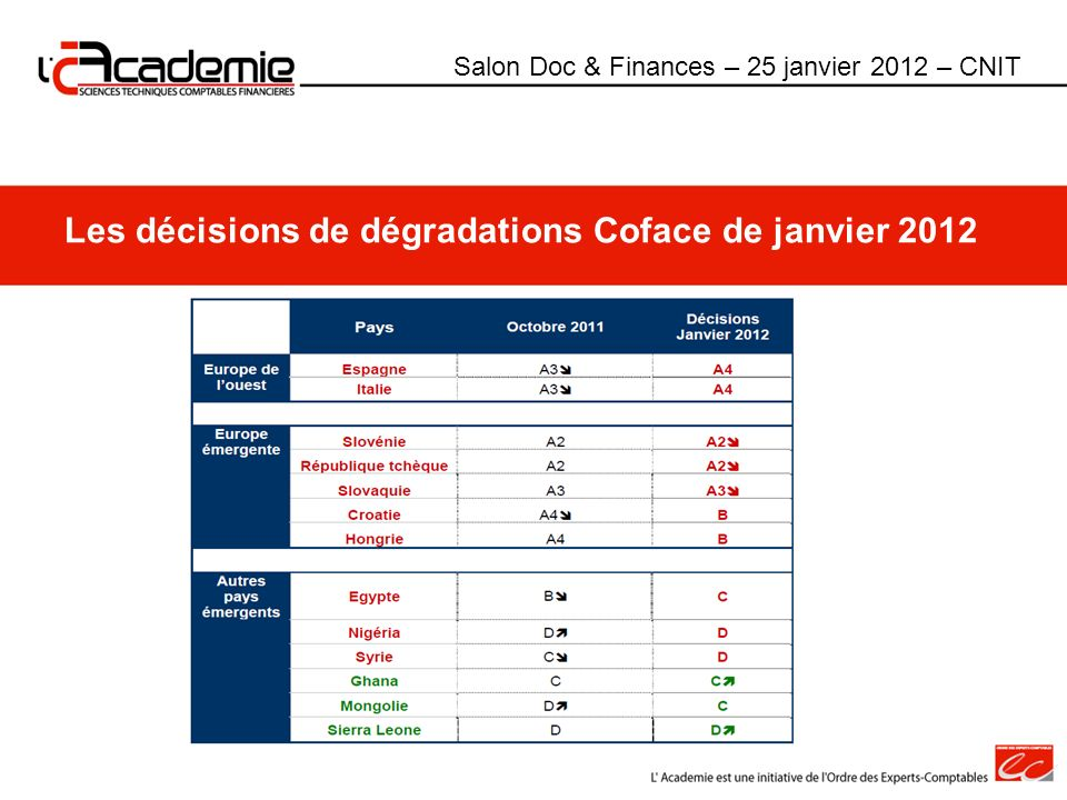 Les décisions de dégradations Coface de janvier 2012 Salon Doc & Finances – 25 janvier 2012 – CNIT