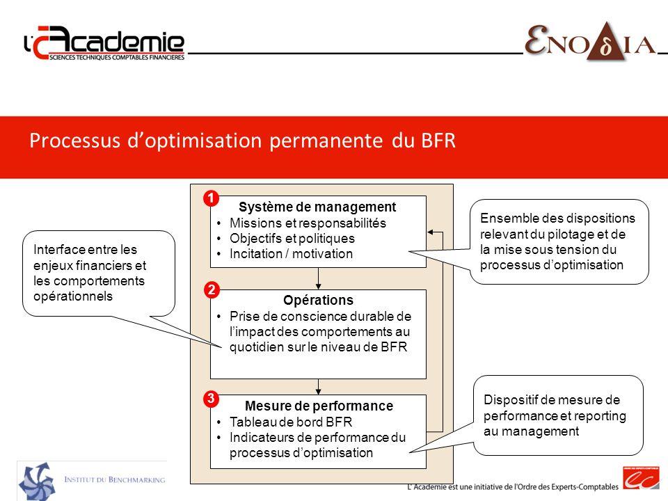 Processus doptimisation permanente du BFR Actions de progrès Clients Fournisseurs Stocks Opérations Prise de conscience durable de limpact des comport
