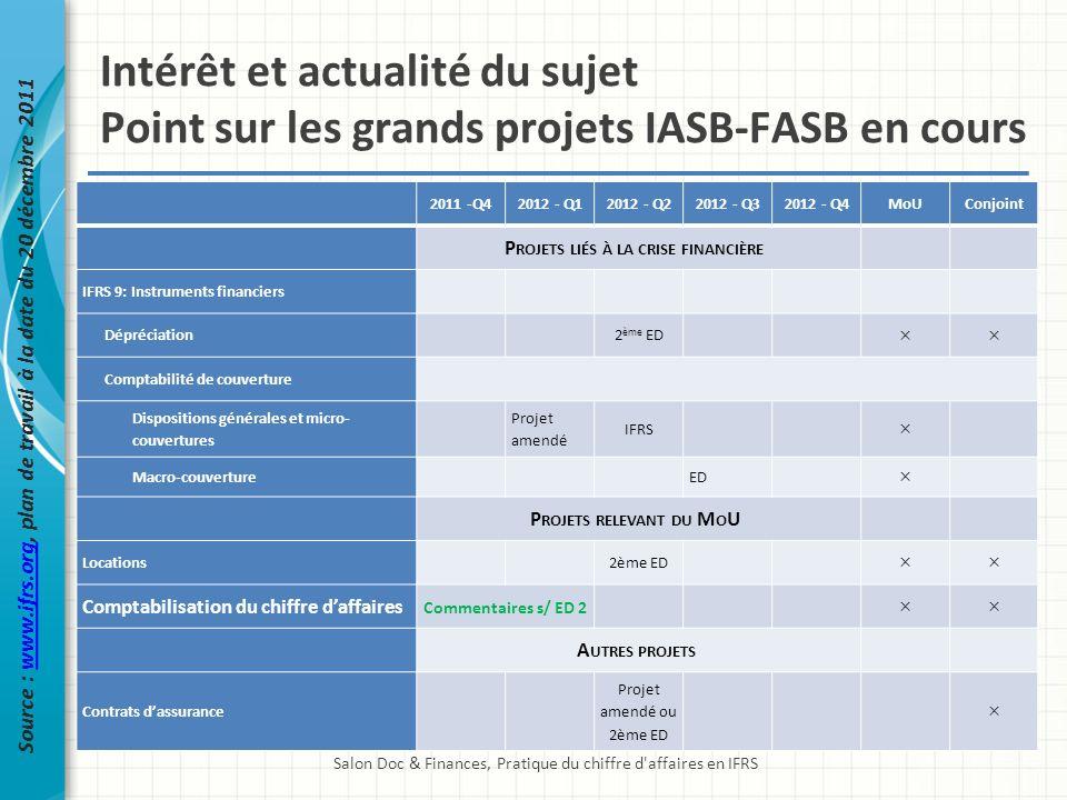 Intérêt et actualité du sujet Point sur les grands projets IASB-FASB en cours Salon Doc & Finances, Pratique du chiffre d'affaires en IFRS Source : ww