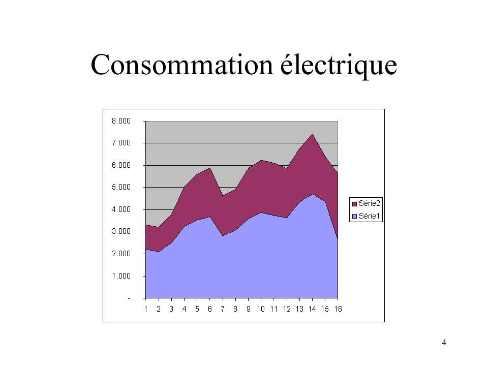 4 Consommation électrique
