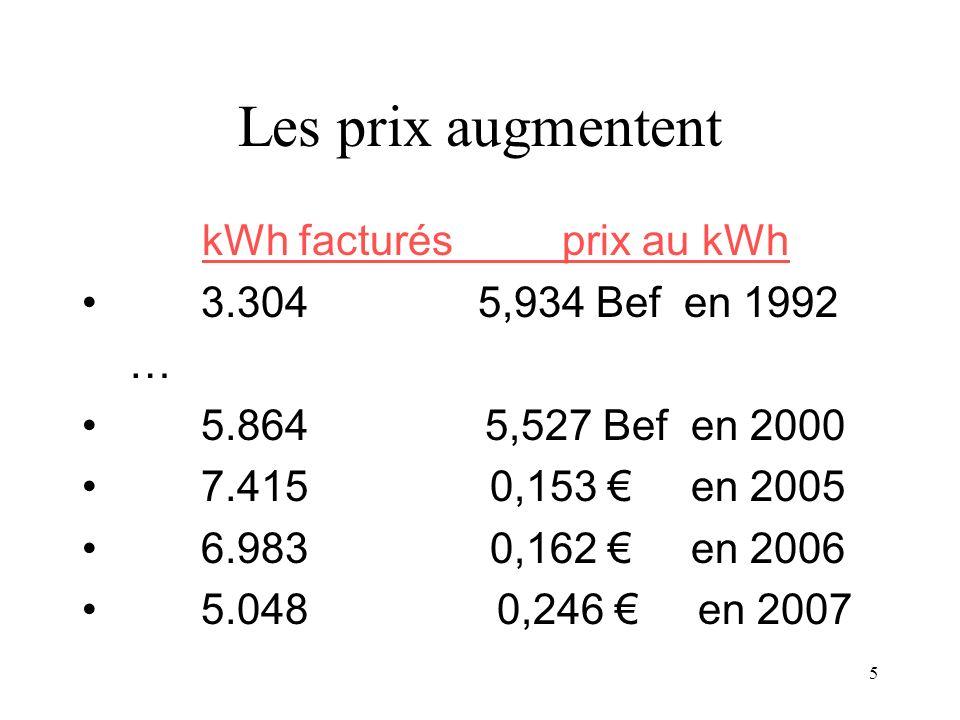 5 Les prix augmentent kWh facturés prix au kWh 3.304 5,934 Bef en 1992 … 5.864 5,527 Bef en 2000 7.415 0,153 en 2005 6.983 0,162 en 2006 5.048 0,246 en 2007