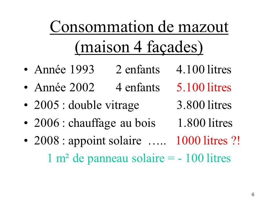 6 Consommation de mazout (maison 4 façades) Année 1993 2 enfants 4.100 litres Année 2002 4 enfants 5.100 litres 2005 : double vitrage 3.800 litres 2006 : chauffage au bois 1.800 litres 2008 : appoint solaire …..