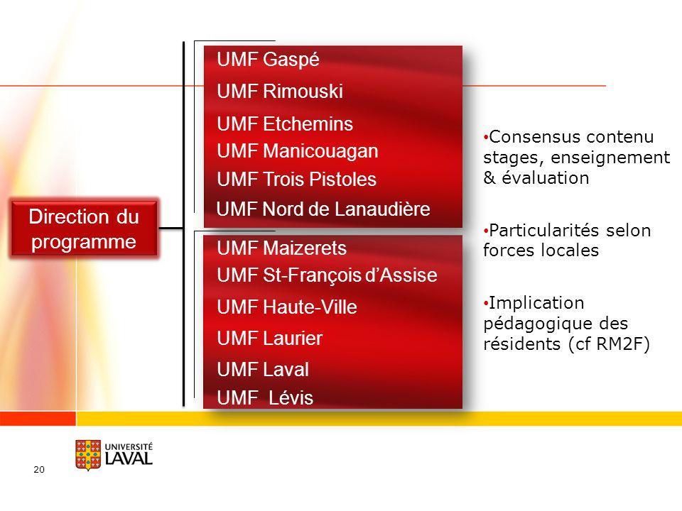 20 Direction du programme Direction du programme UMF Maizerets UMF Haute-Ville UMF St-François dAssise UMF Laurier UMF Laval UMF Rimouski UMF Gaspé UM