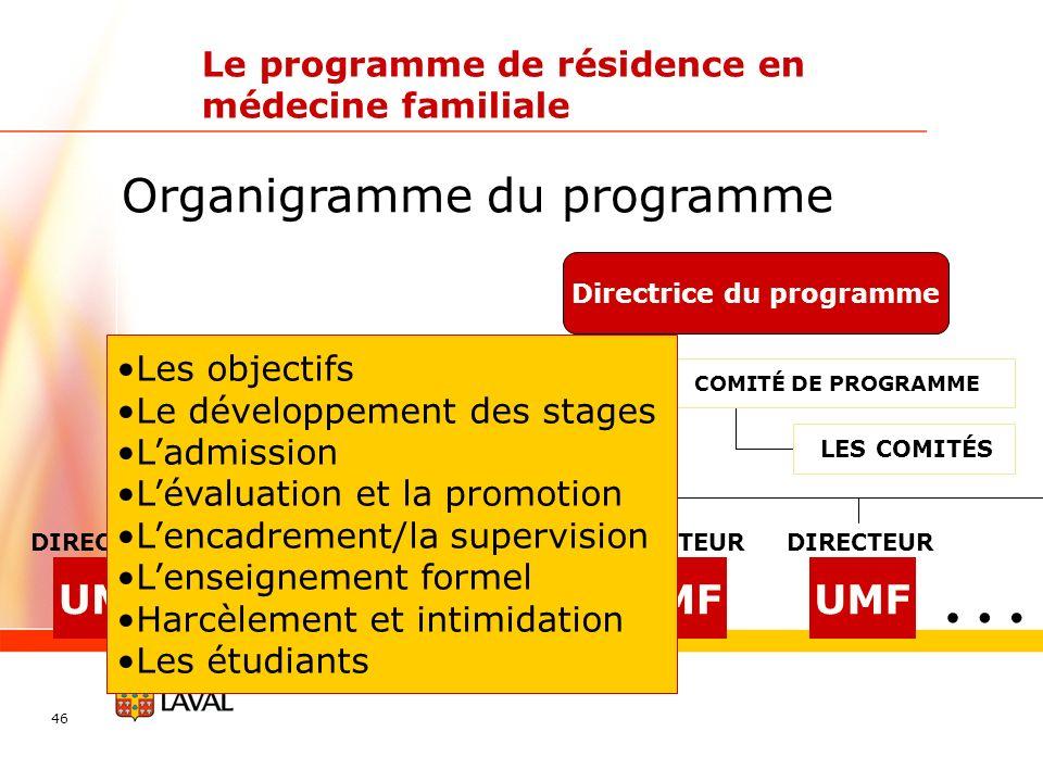 46 Organigramme du programme Le programme de résidence en médecine familiale Directrice du programme UMF DIRECTEUR UMF DIRECTEUR UMF DIRECTEUR UMF DIR