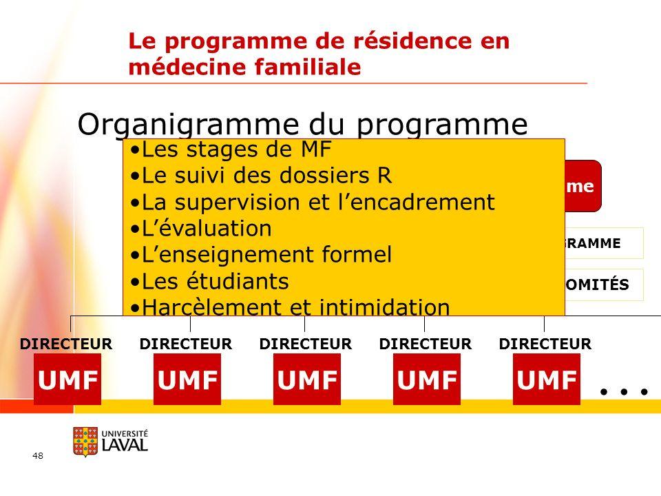 48 Organigramme du programme Le programme de résidence en médecine familiale Directeur du programme UMF DIRECTEUR UMF DIRECTEUR UMF DIRECTEUR UMF DIRE