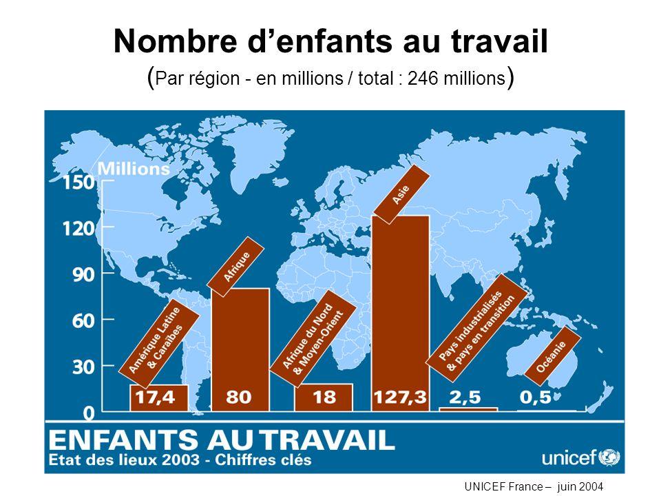 Nombre denfants au travail ( Par région - en millions / total : 246 millions ) UNICEF France – juin 2004