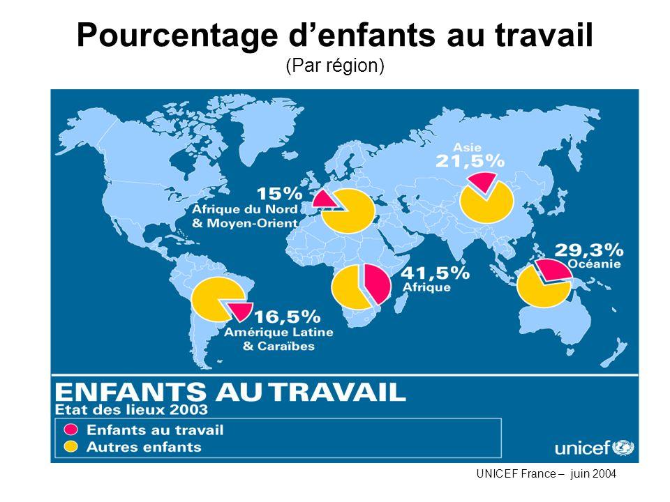 Pourcentage denfants au travail (Par région) UNICEF France – juin 2004