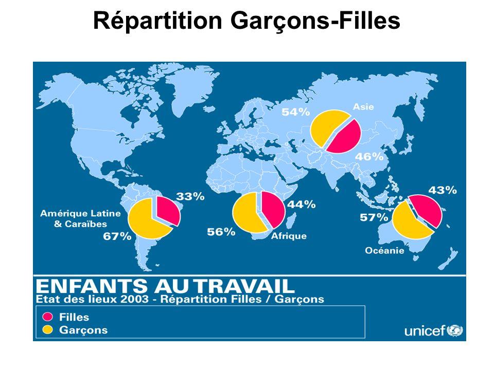 Répartition Garçons-Filles
