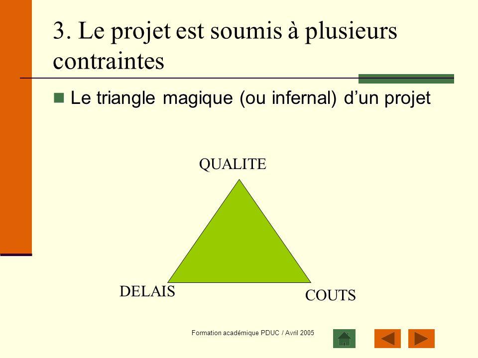 Formation académique PDUC / Avril 2005 Le triangle magique (ou infernal) dun projet Le triangle magique (ou infernal) dun projet 3. Le projet est soum