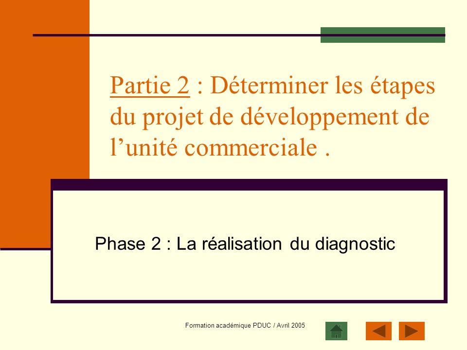 Formation académique PDUC / Avril 2005 Partie 2 : Déterminer les étapes du projet de développement de lunité commerciale. Phase 2 : La réalisation du
