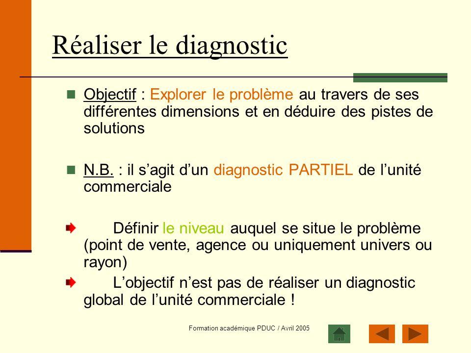 Formation académique PDUC / Avril 2005 Réaliser le diagnostic Objectif : Explorer le problème au travers de ses différentes dimensions et en déduire d