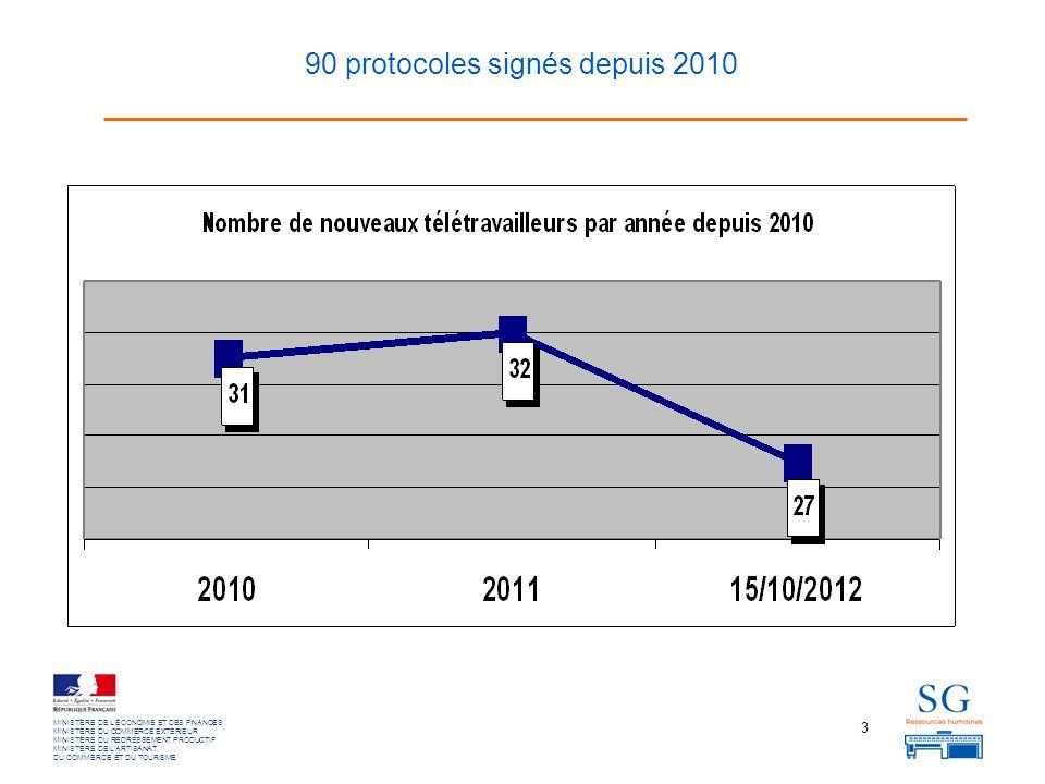 3 MINISTÈRE DE LÉCONOMIE ET DES FINANCES MINISTERE DU COMMERCE EXTERIEUR MINISTÈRE DU REDRESSEMENT PRODUCTIF MINISTERE DE LARTISANAT, DU COMMERCE ET DU TOURISME 90 protocoles signés depuis 2010