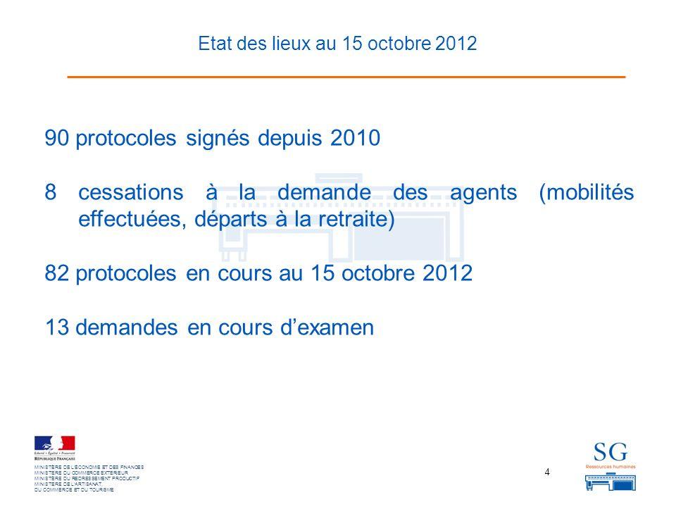4 MINISTÈRE DE LÉCONOMIE ET DES FINANCES MINISTERE DU COMMERCE EXTERIEUR MINISTÈRE DU REDRESSEMENT PRODUCTIF MINISTERE DE LARTISANAT, DU COMMERCE ET DU TOURISME 90 protocoles signés depuis 2010 8 cessations à la demande des agents (mobilités effectuées, départs à la retraite) 82 protocoles en cours au 15 octobre 2012 13 demandes en cours dexamen Etat des lieux au 15 octobre 2012