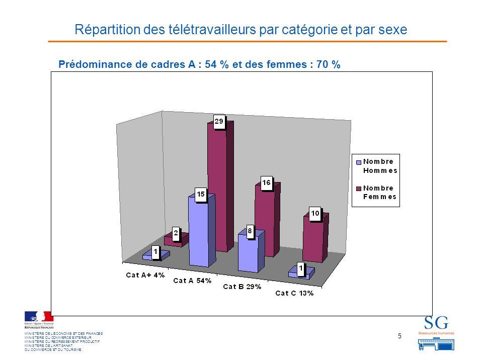 5 MINISTÈRE DE LÉCONOMIE ET DES FINANCES MINISTERE DU COMMERCE EXTERIEUR MINISTÈRE DU REDRESSEMENT PRODUCTIF MINISTERE DE LARTISANAT, DU COMMERCE ET DU TOURISME Prédominance de cadres A : 54 % et des femmes : 70 % Répartition des télétravailleurs par catégorie et par sexe