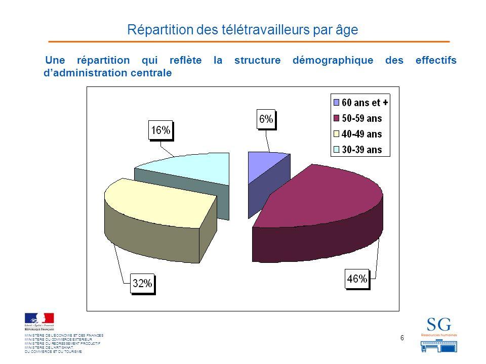 6 MINISTÈRE DE LÉCONOMIE ET DES FINANCES MINISTERE DU COMMERCE EXTERIEUR MINISTÈRE DU REDRESSEMENT PRODUCTIF MINISTERE DE LARTISANAT, DU COMMERCE ET DU TOURISME Une répartition qui reflète la structure démographique des effectifs dadministration centrale Répartition des télétravailleurs par âge