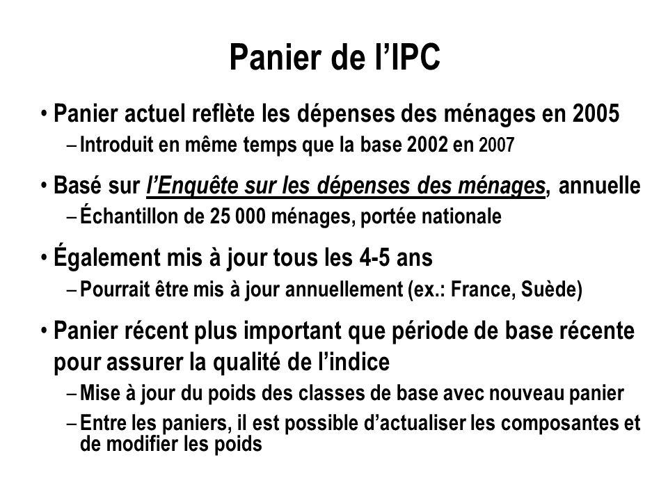 Panier de lIPC Panier actuel reflète les dépenses des ménages en 2005 – Introduit en même temps que la base 2002 en 2007 Basé sur lEnquête sur les dép